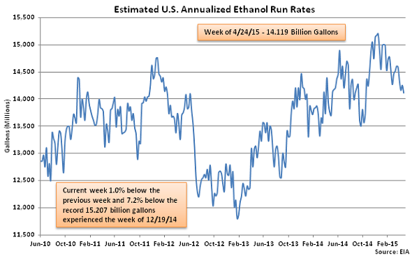 Estimated US Annualized Ethanol Run Rates 4-29-15