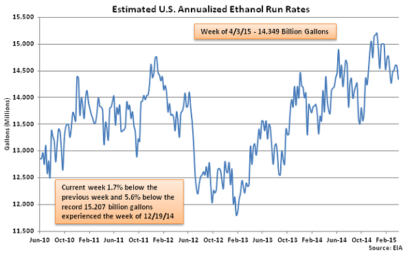 Estimated US Annualized Ethanol Run Rates 4-8-15