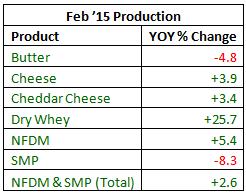 Feb '15 Production YOY - Apr