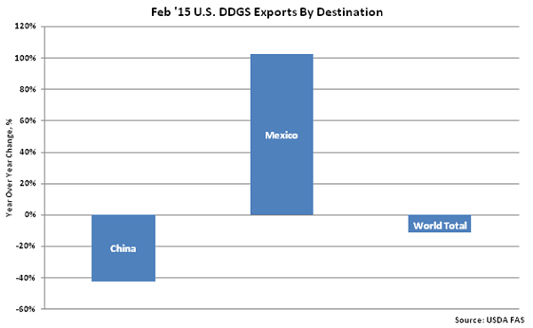 Feb 15 US DDGS Export by Destinations - Apr