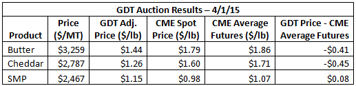 GDT Auction Results 4-1-15