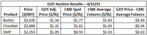 GDT Auction Results 4-15-15