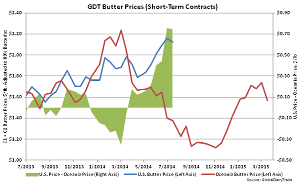 GDT Butter Prices (Short-Term Contracts) - Apr 1