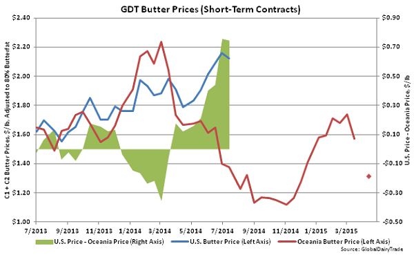 GDT Butter Prices (Short-Term Contracts) - Apr 15
