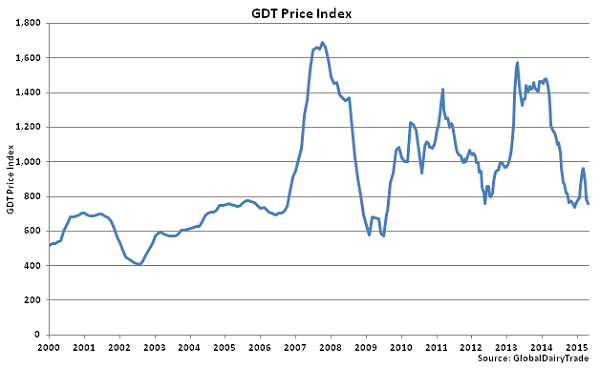 GDT Price Index - Apr 15