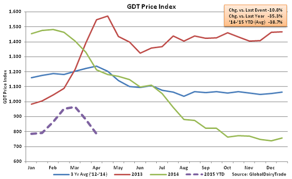 GDT Price Index2 - Apr 1