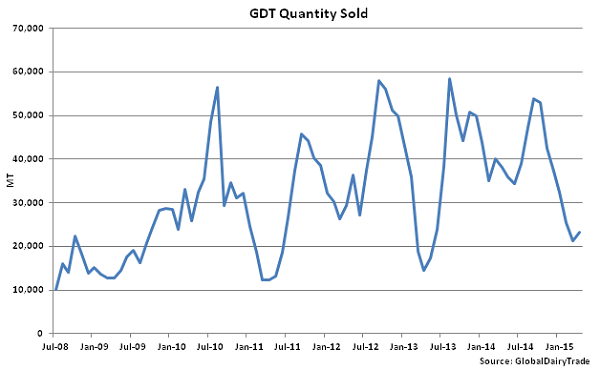 GDT Quantity Sold - Apr 1