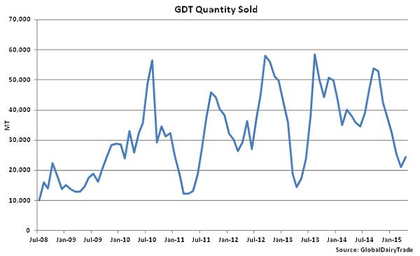 GDT Quantity Sold - Apr 15