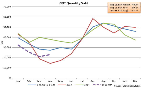 GDT Quantity Sold2 - Apr 1