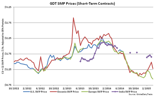GDT SMP Prices (Short-Term Contracts) - Apr 1