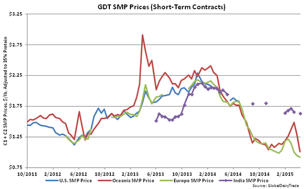 GDT SMP Prices (Short-Term Contracts) - Apr 15