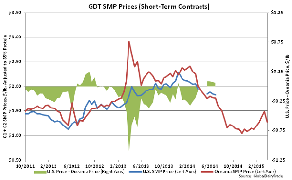 GDT SMP Prices (Short-Term Contracts)2 - Apr 1