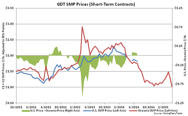 GDT SMP Prices (Short-Term Contracts)2 - Apr 15