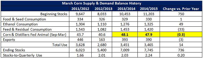 Mar Corn Supply and Demand Balance History