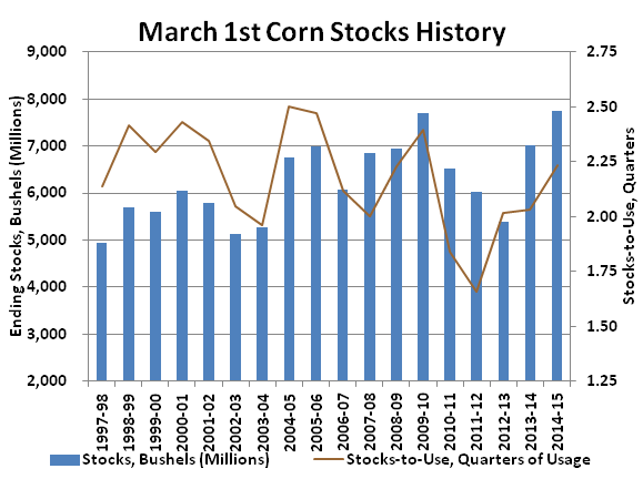 March 1st Stocks History