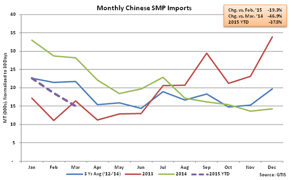 Monthly Chinese SMP Imports - Apr