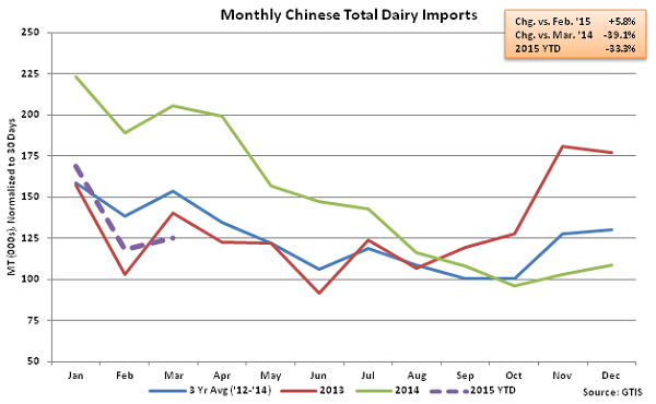 Monthly Chinese Total Dairy Imports - Apr