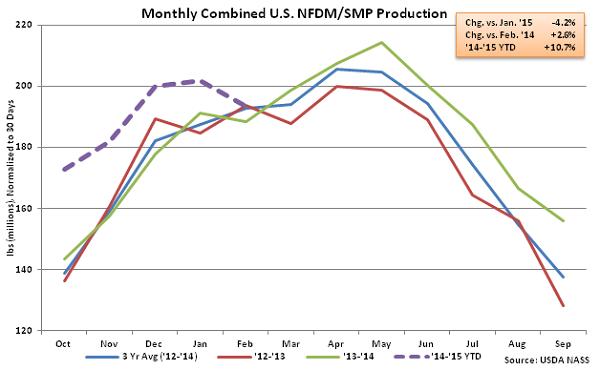 Monthly Combined US NFDM-SMP Production - Apr