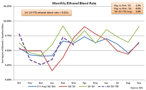 Monthly Ethanol Blend Rate 4-1-15