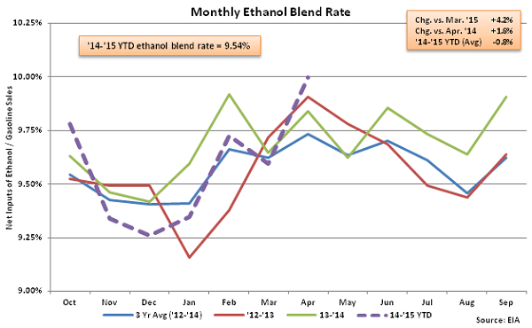 Monthly Ethanol Blend Rate 4-15-15