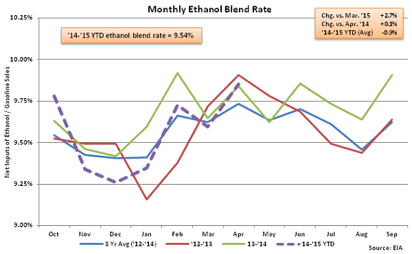 Monthly Ethanol Blend Rate 4-22-15