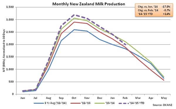 Monthly New Zealand Milk Production - Apr