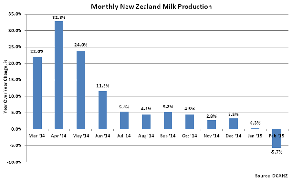 Monthly New Zealand Milk Production2 - Apr