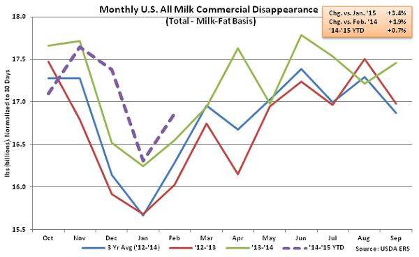 Monthly US All Milk Commercial Disappearance - Apr