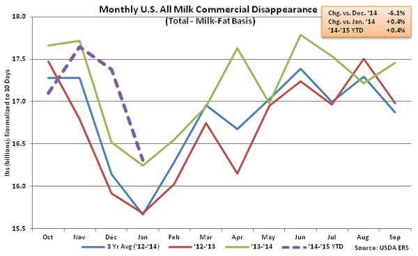 Monthly US All Milk Commercial Disappearance - Mar
