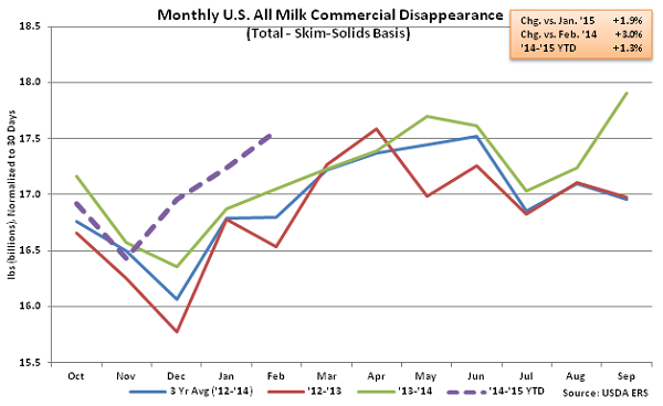 Monthly US All Milk Commercial Disappearance2 - Apr