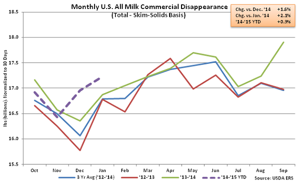 Monthly US All Milk Commercial Disappearance2 - Mar