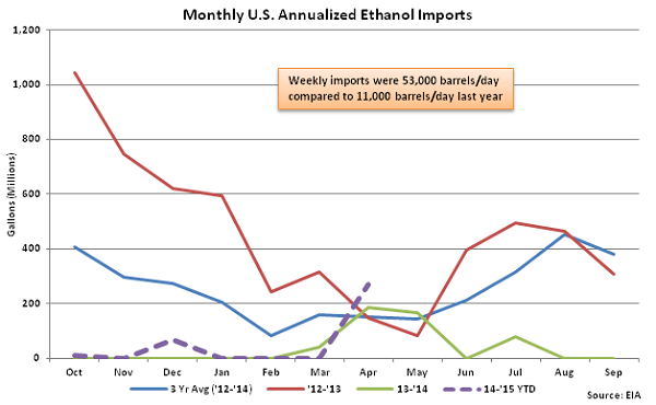 Monthly US Annualized Ethanol Imports 4-22-15