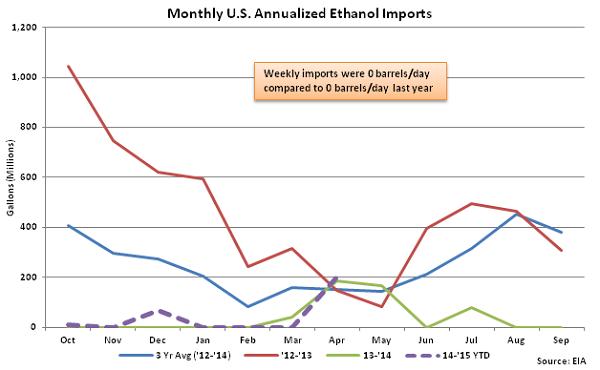 Monthly US Annualized Ethanol Imports 4-29-15