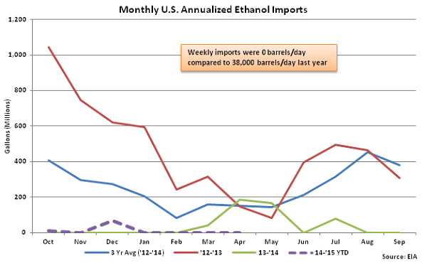 Monthly US Annualized Ethanol Imports 4-8-15