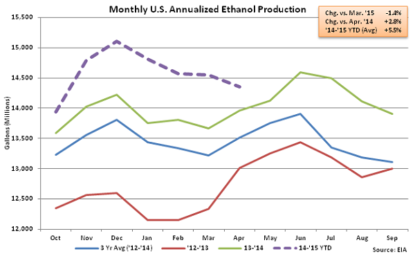 Monthly US Annualized Ethanol Production 4-8-15