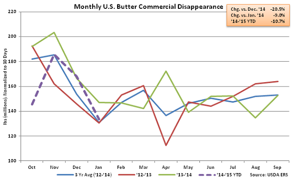 Monthly US Butter Commercial Disappearance - Mar