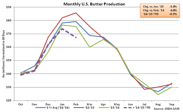 Monthly US Butter Production - Apr