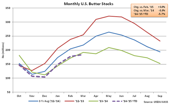 Monthly US Butter Stocks - Apr