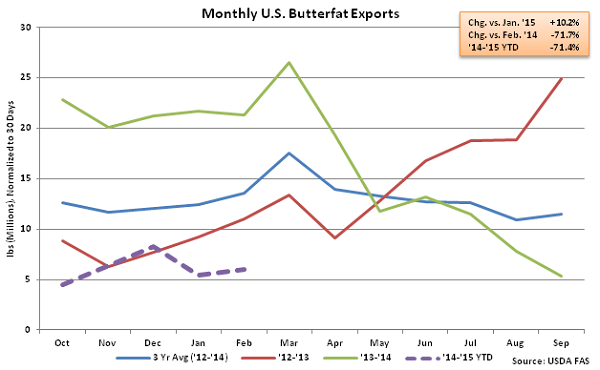 Monthly US Butterfat Exports - Apr