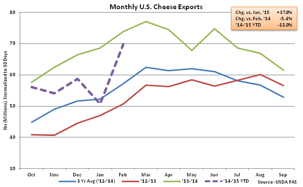 Monthly US Cheese Exports - Apr