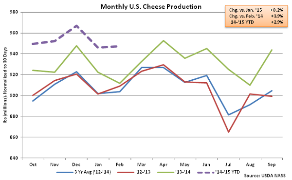 Monthly US Cheese Production - Apr