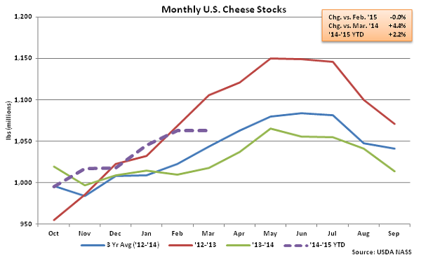 Monthly US Cheese Stocks - Apr