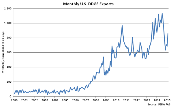 Monthly US DDGS Exports - Apr