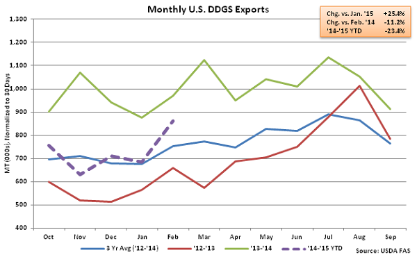 Monthly US DDGS Exports2 - Apr