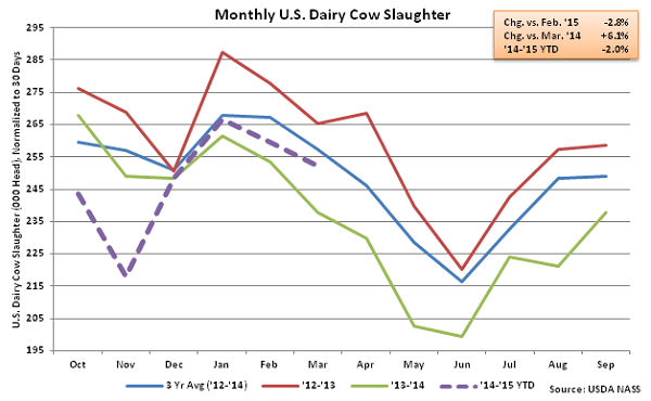 Monthly US Dairy Cow Slaughter - Apr