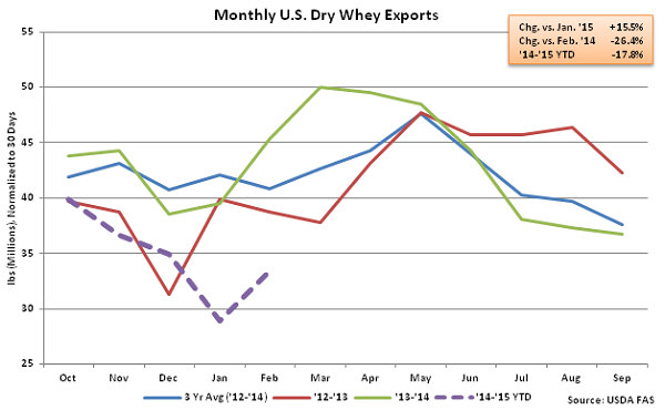 Monthly US Dry Whey Exports - Apr