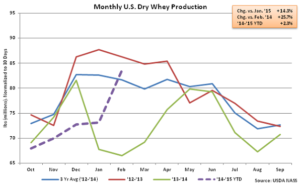 Monthly US Dry Whey Production - Apr