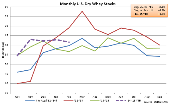 Monthly US Dry Whey Stocks - Apr