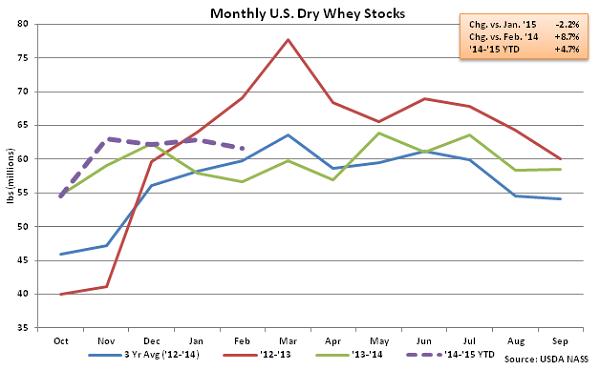Monthly US Dry Whey Stocks - Apr
