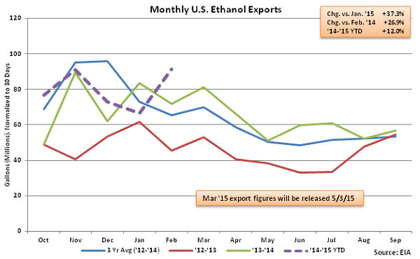Monthly US Ethanol Exports 4-8-15